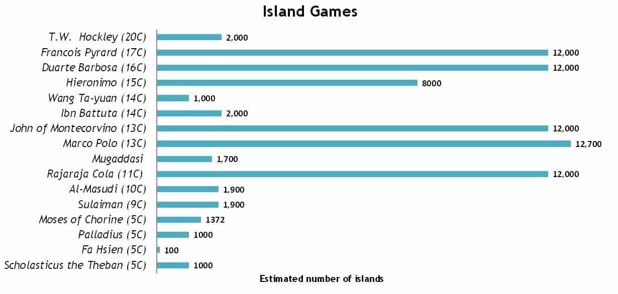 Island Games chart